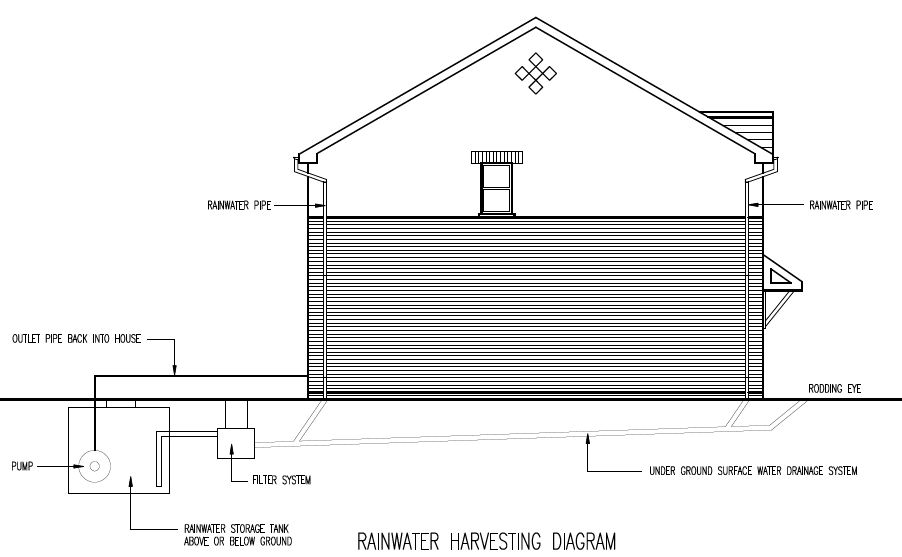 rainwater harvesting beacon architectural services brecon powys wales